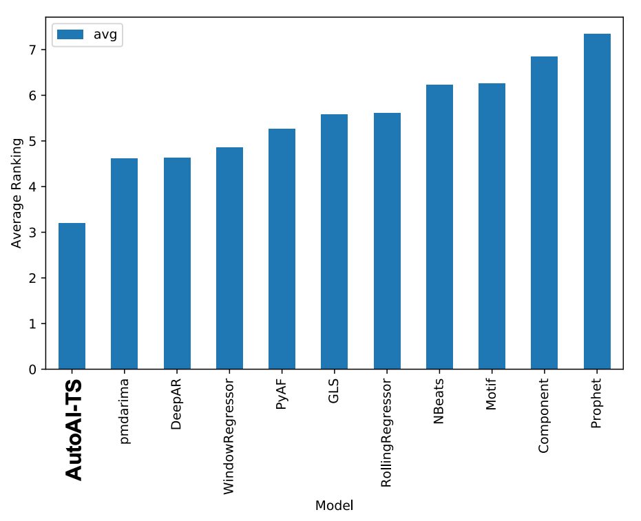 Bar chart displaying SMAPE based comparison of AutoAI-TS and SOTA toolkits for univariate data sets with average ranking on the y-axis and model on the x-axis. 11 models are compared. AutoAI-TS has the lowest value.